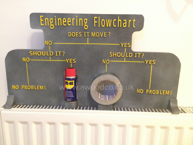 Mancave - Engineering Flowchart: WD40 Gaffer tape - Present for Dad-husband
